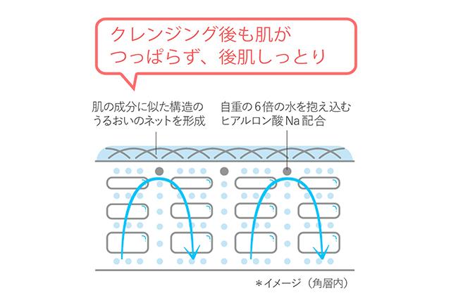 肌をうるおいネットで包み込み、次に使うスキンケアの浸透感