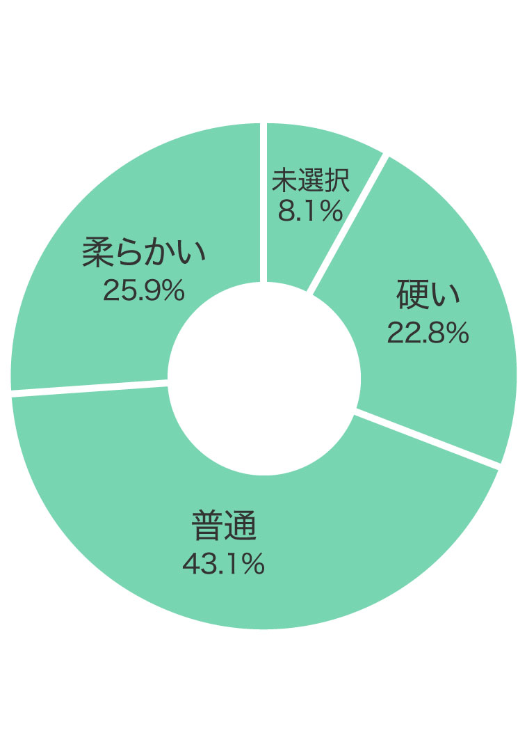 髪質割合グラフ