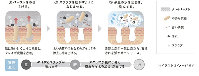 三段階の質感変化