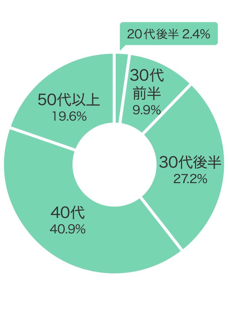 購入年代割合グラフ